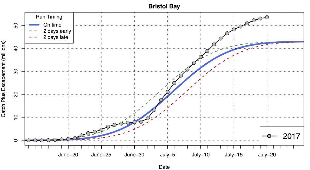 Bristol Bay Cumulative Compare7.21.17