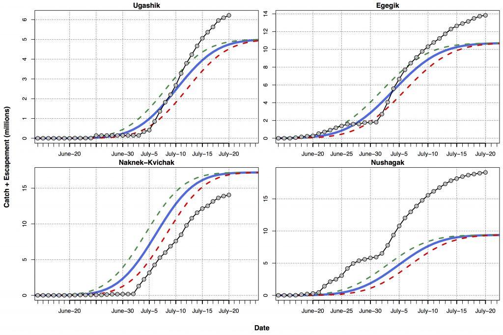 District Cumulative Compare7.21.17