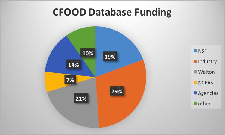 Cfood funding
