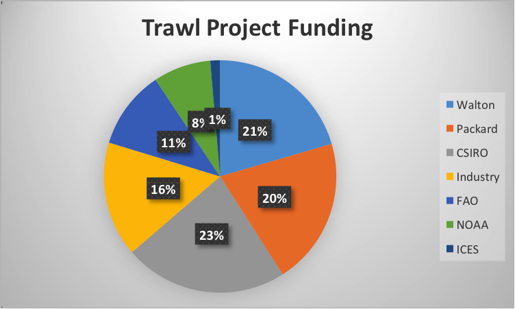 trawling funding