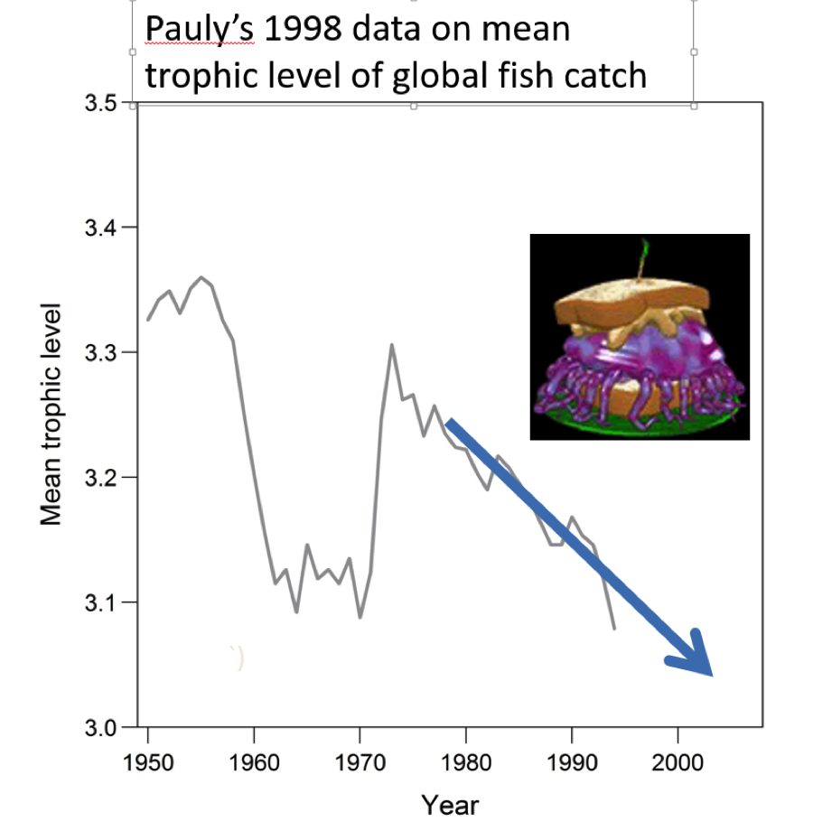 Figure 1. Pauly's original data on decline in mean trophic level of global catch.