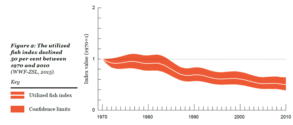 Figure 4. Trends in the LBPI for all fish stocks.