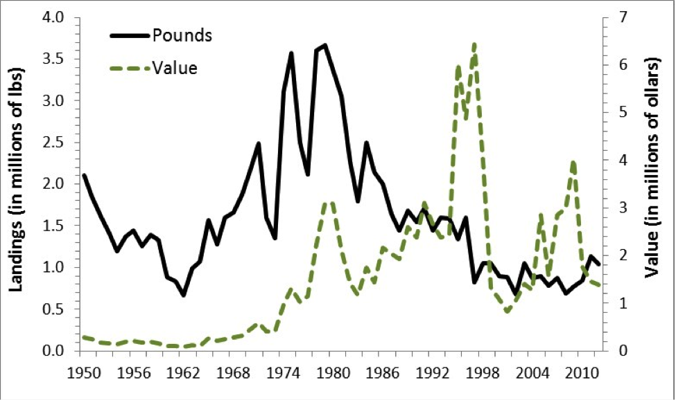 Figure 1. Total commercial landings (in pounds) and value (in millions of dollars) of yellow eels along the U.S. Atlantic Coast, 1950–2012.