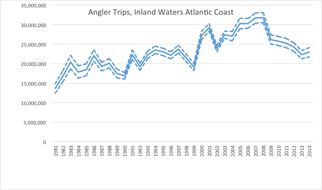 Figure 2. Estimated number of angler trips in the inland, or estuarine waters of the Atlantic coast of the U.S. from 1981 through 2013. Source: Marine Recreational Information Program, National Marine Fisheries Service.