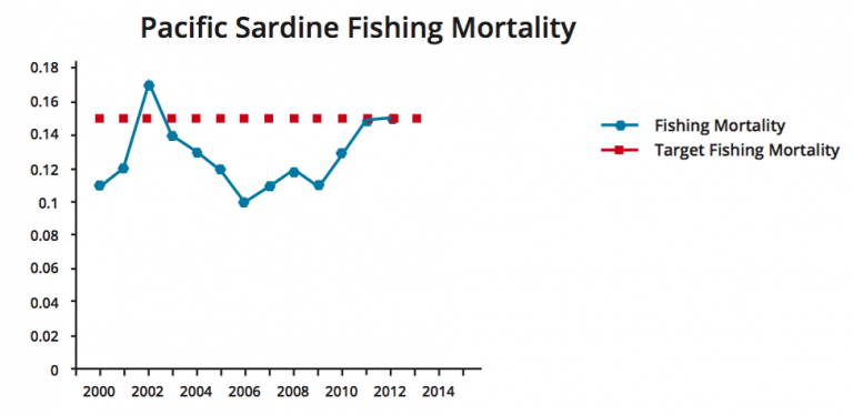 Figure 4. Pacific Sardine (Sardinops sagax) northern stock Fishing Mortality Rate (FishSource.com 2016).