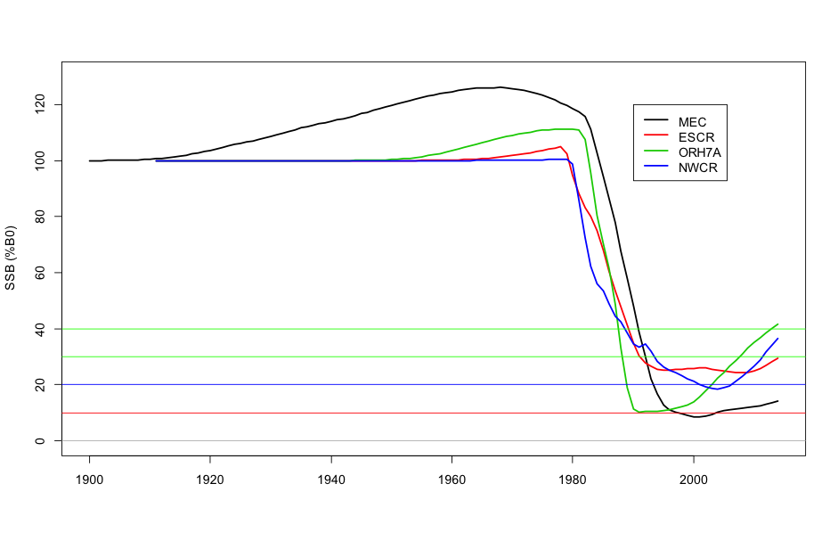 Figure 2: Spawning stock biomass (SSB) trajectories for the four assessed stocks in 2014 (median of marginal posteriors). Stock status is measured as a percentage of the virgin spawning biomass (B0). The target biomass range is 30–50% B0. The three stocks put forward for MSC certification have median estimates of SSB within the target range (ESCR, NWCR, and ORH7A).