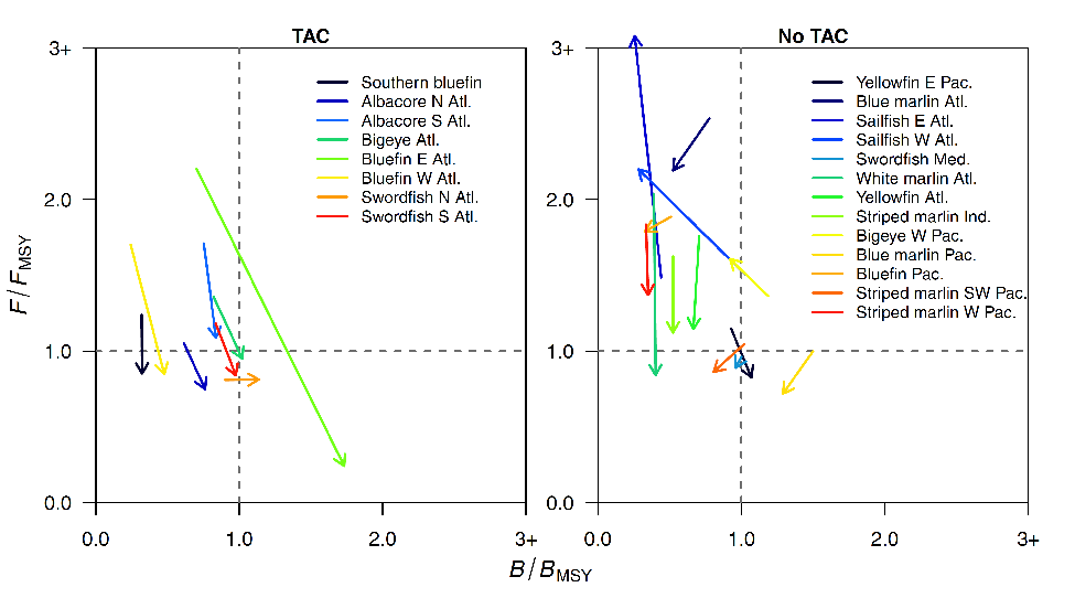 Fig. 2. Change in status (B/BMSY and F/FMSY) for stocks declared overfished or experiencing overfishing 10 years before the last assessment to the present. Results are shown for stocks with and without TAC regulations. Vertical and horizontal lines represent target reference points (for BMSY and FMSY respectively). Stocks with TACs showed a decrease in fishing mortality (arrows moving from the upper left to the lower left quadrant) and an increase in biomass (arrows moving from the left to the right).