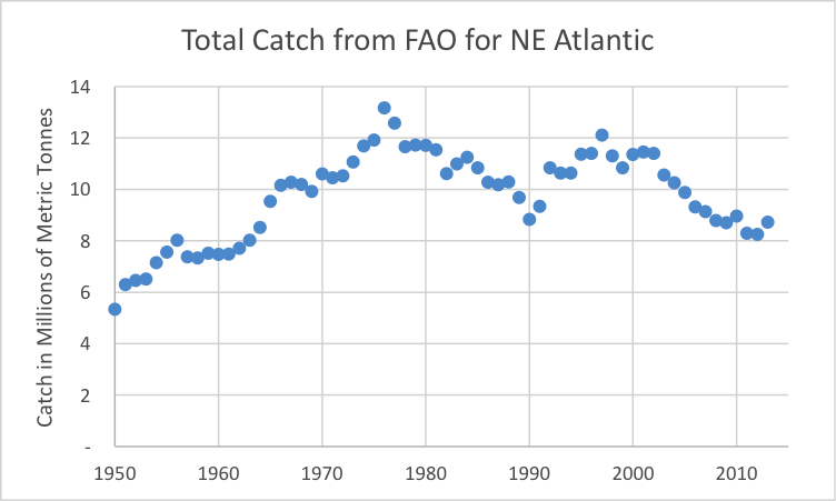 Figure 2. Total catch for FAO region 27 from the FAO catch data base.