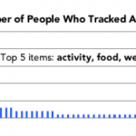Graph showing a long tail of activity types that QS members track