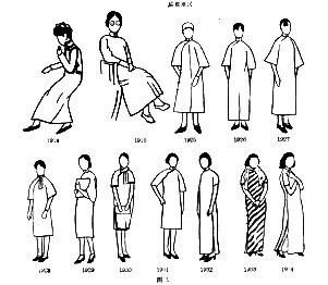 ewolucja qipao