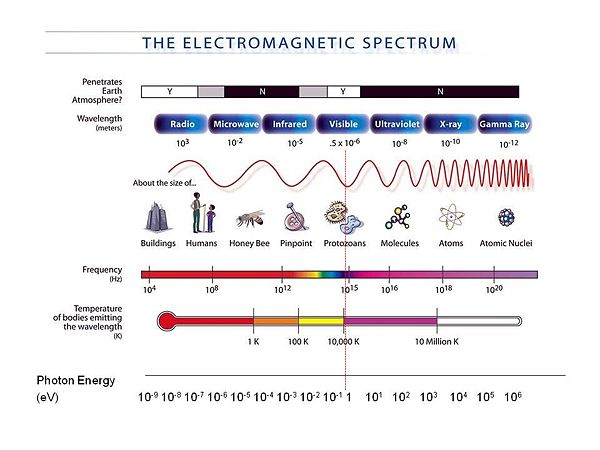 an overview of the wavelength concept of gamma rays Gamma rays are electromagnetic radiation a radioactive element may emit gamma rays (in discrete bundles,  the concept of relative biological effectiveness.