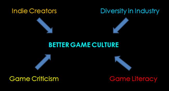 cgpf_bettergameculture