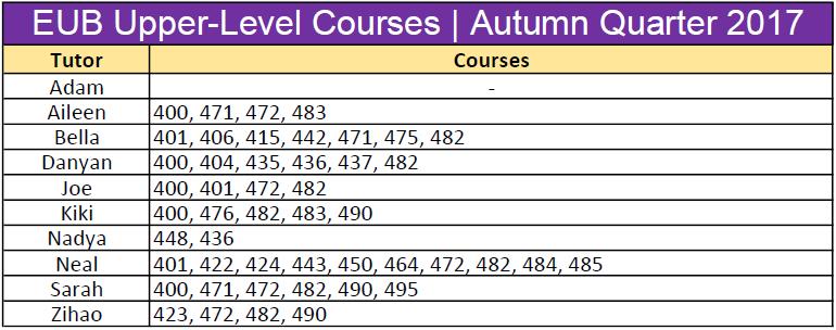 EUB Upper Level Courses_Autumn 2017