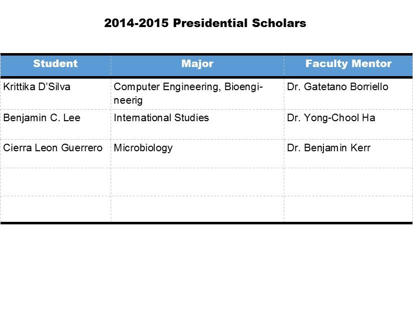 2010 2011 Presidential Scholars 2009 2008 2007