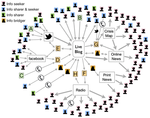 A network graph showing how collaborations and took shape around several forms of media in rural New York after Hurricane Irene in 2011.