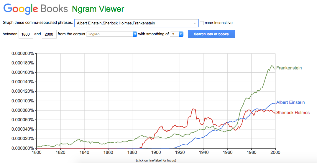 A screenshot from Google Books Ngram Viewer, charting the occurrence of the phrases
