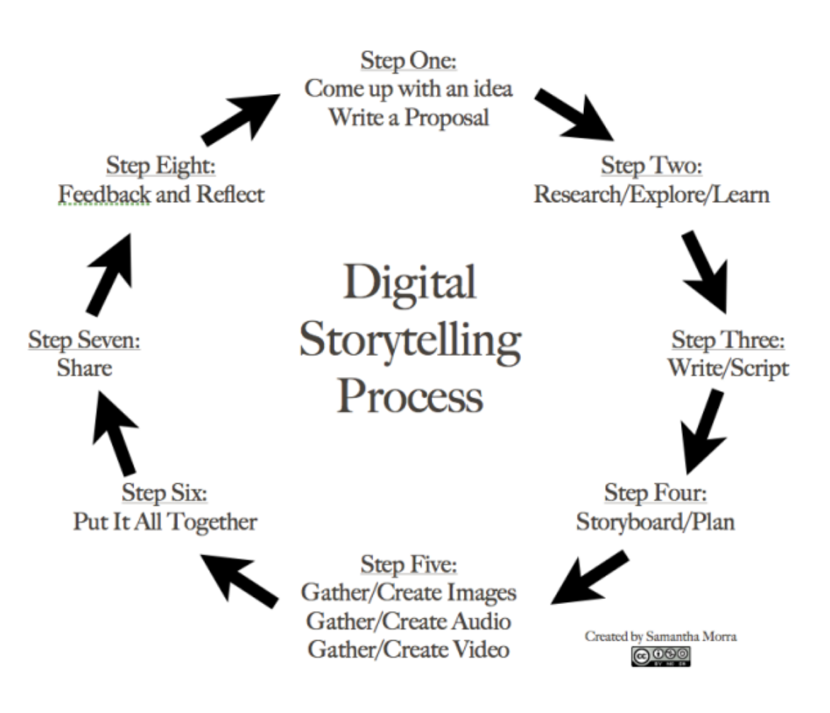 a cyclical graphic depicting stages of the digital storytelling process