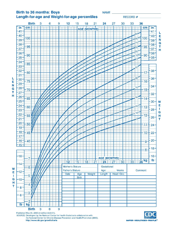 Down syndrome growth chart calculator