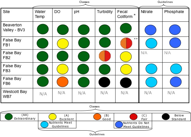water quality standards Water quality parameters and drinking water standards sl no parameters units drinking water  is: 10500 - 1991 desirable maximum 1 colour.