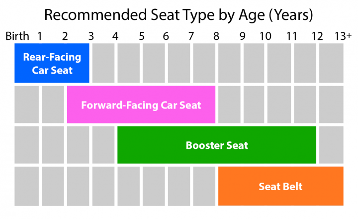Recommended Seat Type By Age Years Birth To 2 Rear Facing