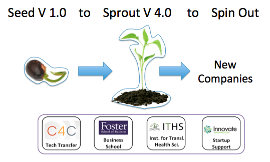 Translation of IPD's Designer Proteins from Seed to Sprout to Spin-Out