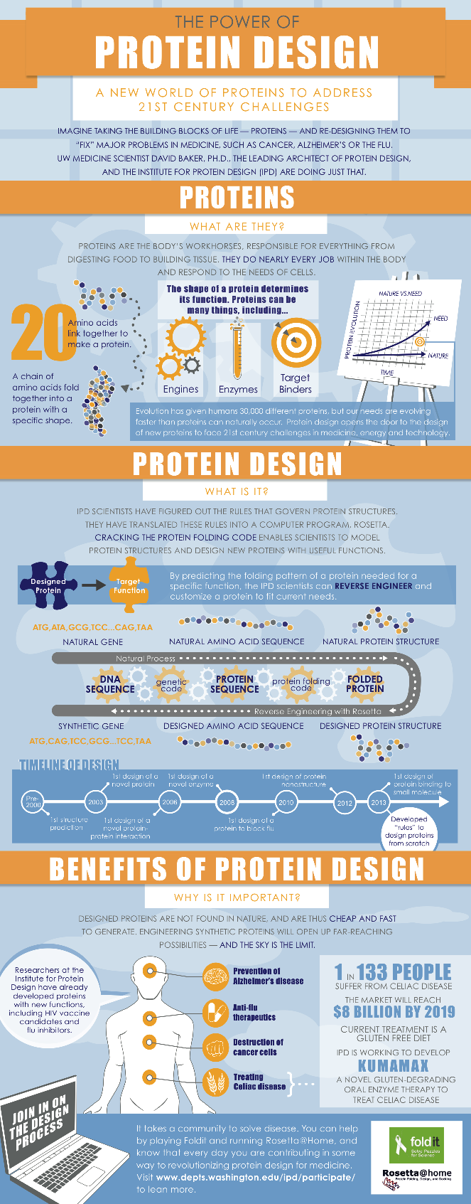 Institute for Protein Design Infograph