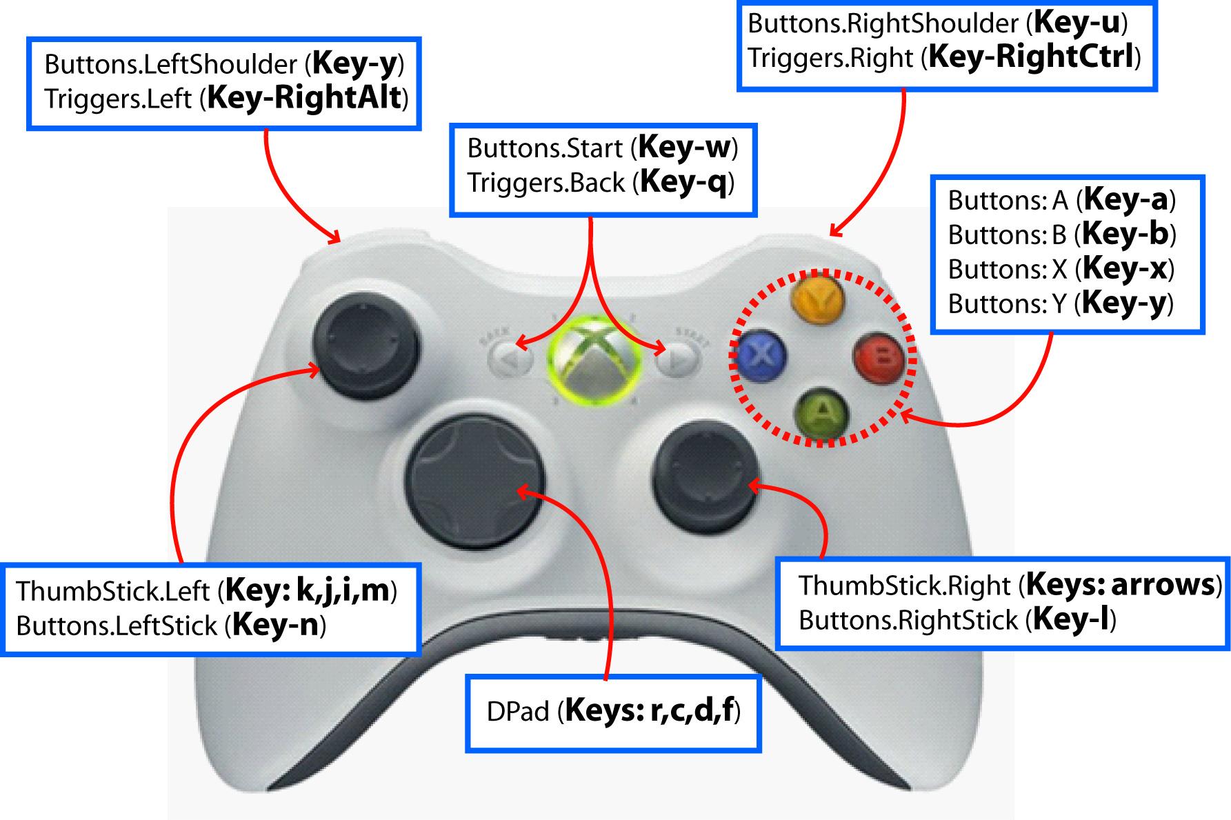 XNACS1Lib: Keyboard to XBOX GamePad Controller Mapping on