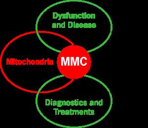 MMC Chart