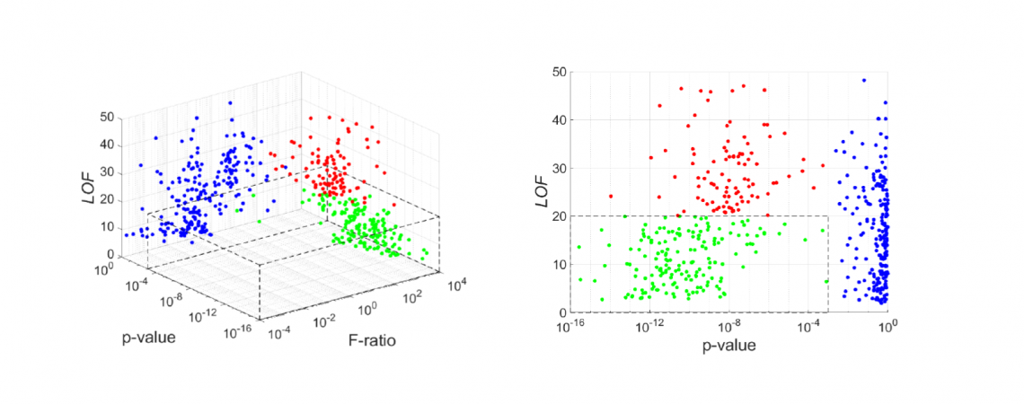 Grant publishes paper on the S-Ratio method!