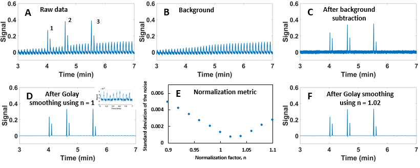 Lina publishes on a background correction method for stop-flow GC×GC!