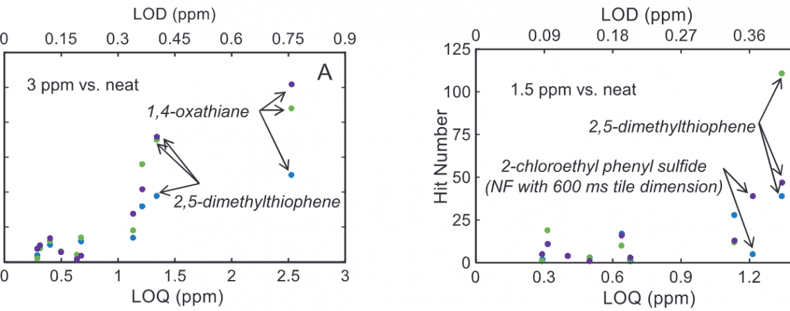 Paige publishes paper on the discovery limit for non-targeted analyses!