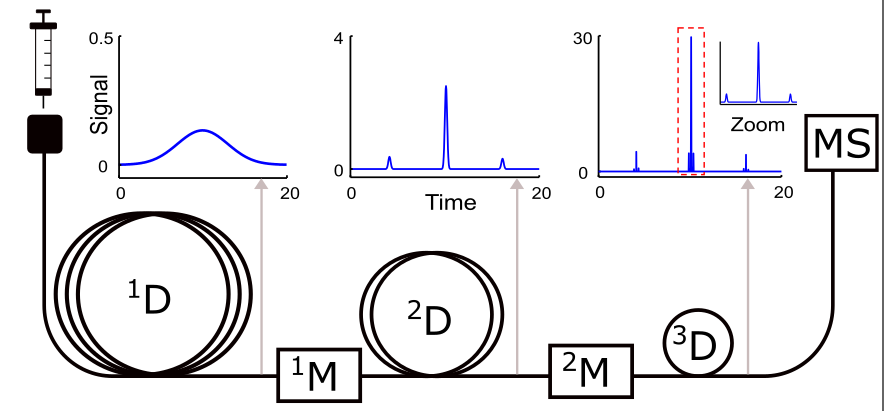 Tim publishes theoretical paper of GC3 S/N enhancement in Analytical Chemistry