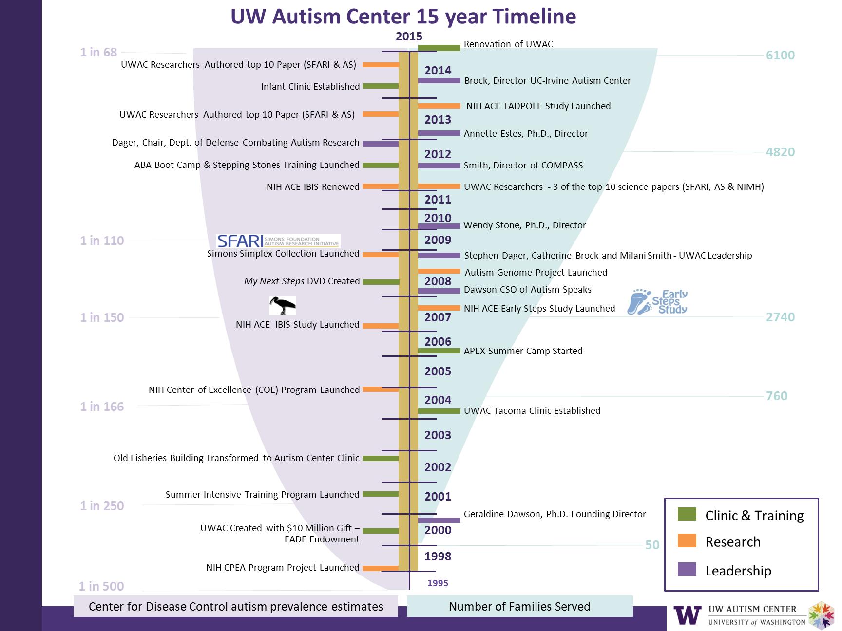 About Us UW Autism