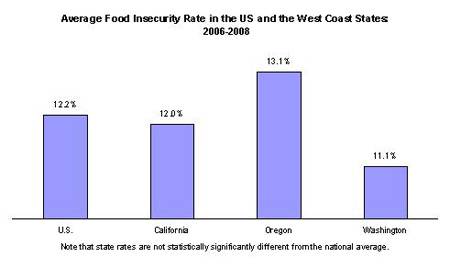 Food insecurity rate: US 12.2%; California 12.0%; Oregon 13.1%; Washington 11.1%