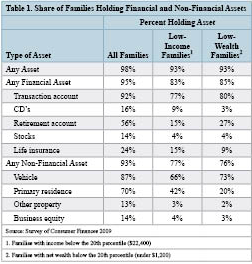 Table 1 Share of Families Holding Financial and Non-Financial Assets