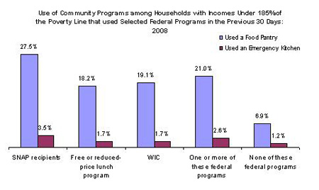 use of community programs