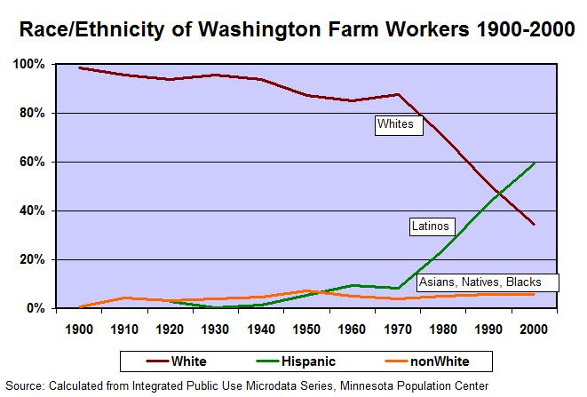 Toward a History of Farm Workers in Washington State