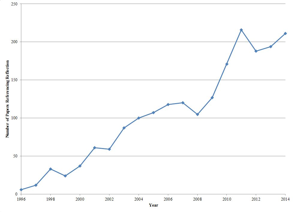 Figure 1 - Number of  ASEE Conference Papers Mentioning Reflection