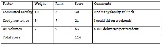 Interview Followup – Sample Interview Score Sheet