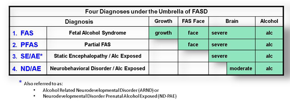What is FASD?