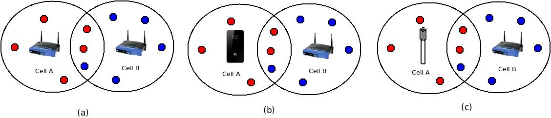 FuNLab – LTE and Wi-Fi Coexistence (UW-UChicago Collaboration)
