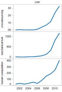 Cumulative term use over time in Google Scholar