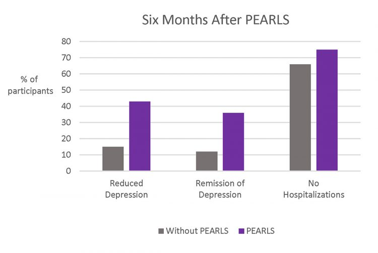 Graph showing results of PEARLS vs no PEARLS participation six months after PEARLS participants completed the program. 15% of people NOT in PEARLS reduced their depression, while 43% of people in PEARLS reduced their depression. 12% of people NOT in PEARLS achieved depression remission, while 36% of people in PEARLS achieved depression remission. 66% of participants NOT in PEARLS went without any hospitalizations of any kind, while 75% of PEARLS participants went without hospitalizations of any kind.