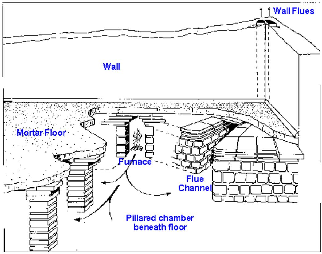 View Page Baths Bathing As An Ancient Roman Empire Wall Furnace Wiring Diagram From