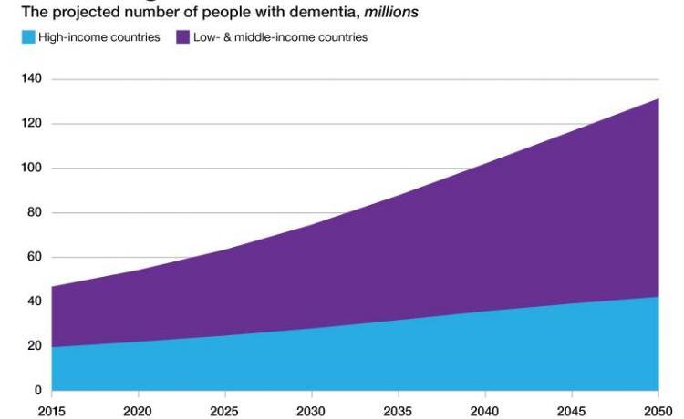 Alzheimers 2017 inline dementia-graph 800x600 v2