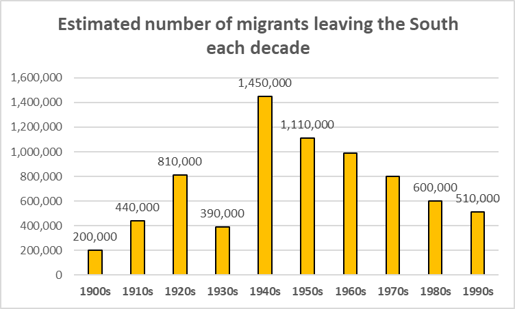 Great Migration on map of filipino migration, map of jewish migration, map of europe migration, map of black migration, map of jazz migration,