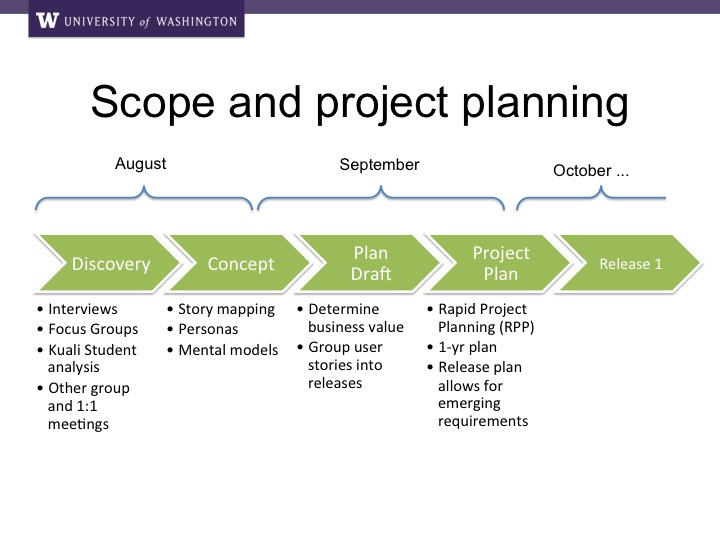 Scope And Project Planning  Myplan