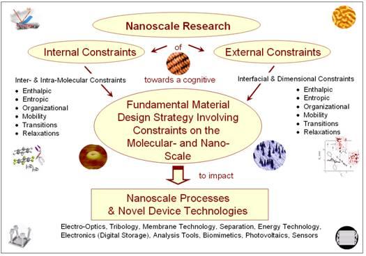 UW NanoScience Lab - Research Activities
