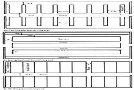Greenhouse benches – Green House Floor Plans