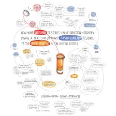 Research insights map by Coreen Callister